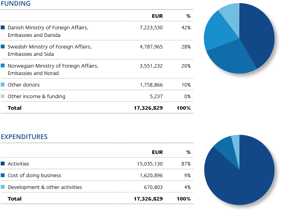 Financial overview 2014